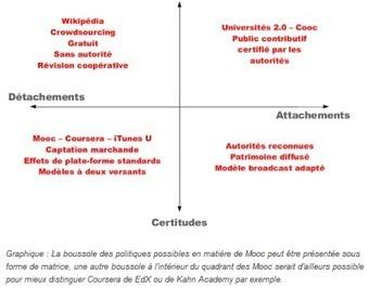 MOOC : uniformisation ou autonomisation des esprits ? | TICE & FLE | Scoop.it