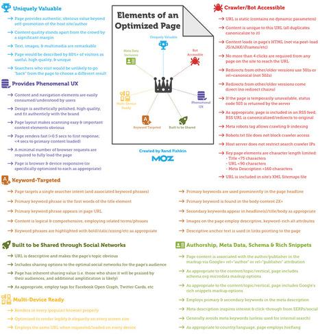 Как да създадем перфектно оптимизирана страница ? Kлючови думи и on-page оптимизация | SEO talk | Scoop.it