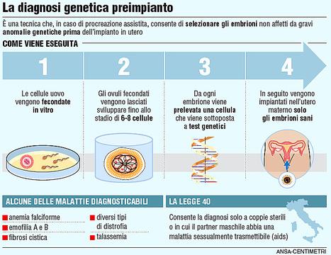 Incertitudes européennes sur « le droit à un enfant sain » via un diagnostic génétique préimplantatoire (CEDH, 2e Sect. 28 août 2012, Costa et Pavan c. Italie) | Diagnostic prénatal | Scoop.it