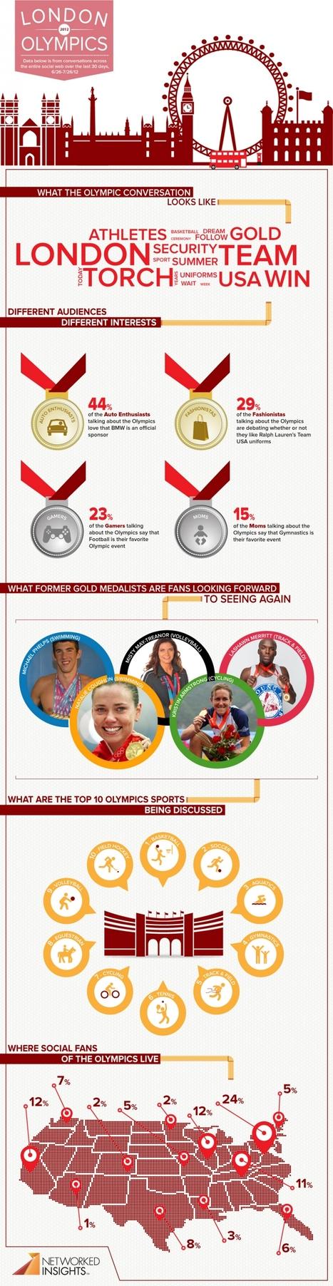 Which Olympic Event is Winning on SocialMedia?   Digital Media   Scoop.it