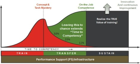 From Learning to Performance: 3 Key Phases Essential for Learning Success | Axonify | Aprendiendo a Distancia | Scoop.it