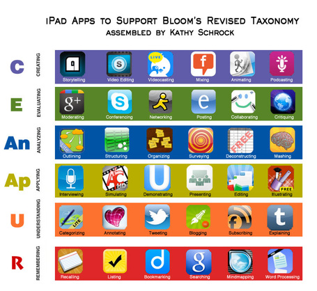 Taxonomie de Bloom : Version Apps | Revolution in Education | Scoop.it