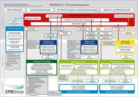PRINCE2 Procesdiagram | EPM Group - Uddannelse og rådgivning i PRINCE2® og MSP® | Technology | Scoop.it