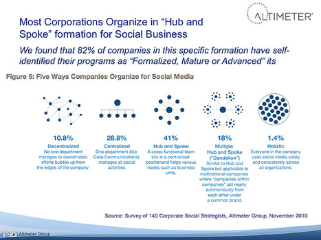 "Research: Most Companies Organize in ""Hub and Spoke"" Formation for ... 