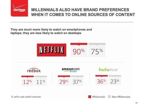 Télévision et vidéo :  la mutation du marché s'accélère | Big Media (En & Fr) | Scoop.it