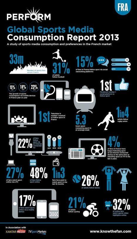 Où, quand et comment les fans consomment le sport dans les medias ? | Sport | Scoop.it