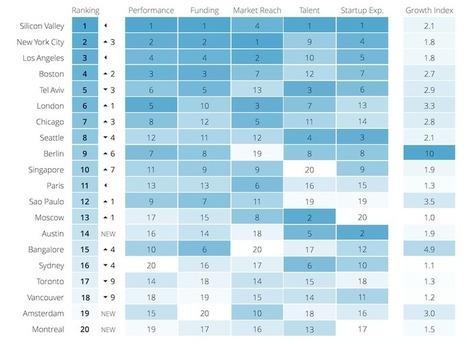 The 2015 Global Startup Ecosystem Ranking is live! | Peer2Politics | Scoop.it
