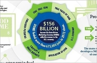 DMA Says Data-Driven Marketing Boosts Economy   digitalNow   Scoop.it