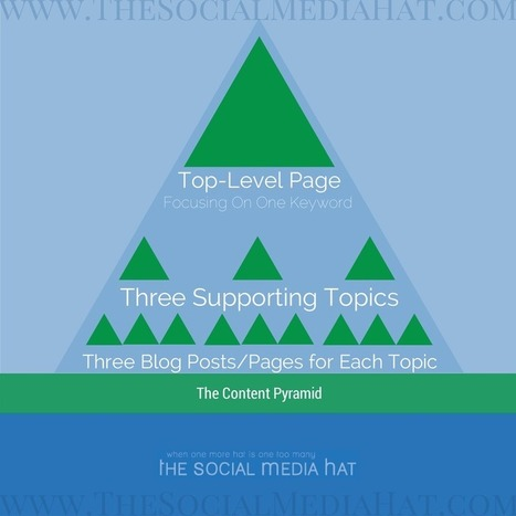 The Content Pyramid, How To Structure A Successful Blog | New Media & Communication | Scoop.it