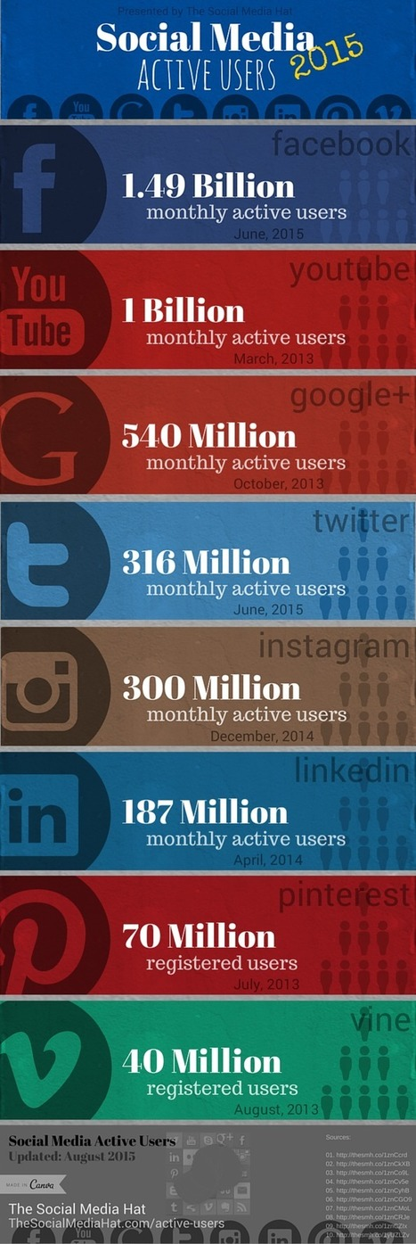 Social Media Active Users by Network [INFOGRAPH] | The Content Marketing Hat | Scoop.it