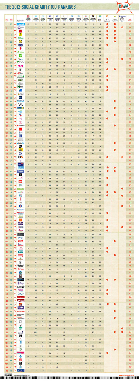 The 2012 Social Charity Index Top 100   The Wall Blog   CharityDigital   Scoop.it