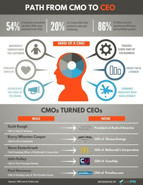 Why your company's CMO might be its next CEO | Designing  services | Scoop.it