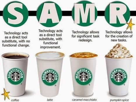 iTeach and iLearn: SAMR: How are You Using Technology? | School Libraries and the importance of remaining current. | Scoop.it