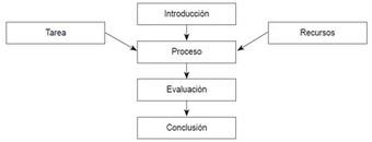 Aplicaciones de las #Webquests a los ambientes de aprendizaje virtuales y presenciales | Estrategias de Gestión del Conocimiento e Innovación Educativa: | Scoop.it