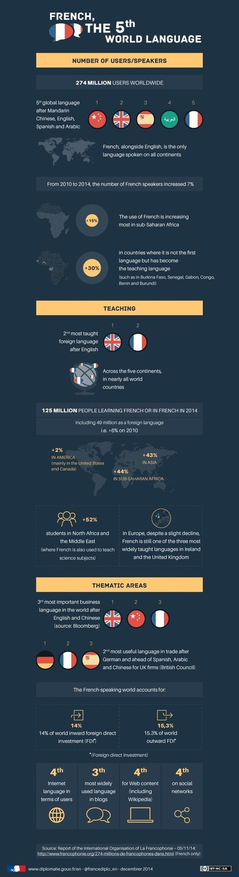 Infographic : French, the 5th World Language | Translators Make The World Go Round | Scoop.it