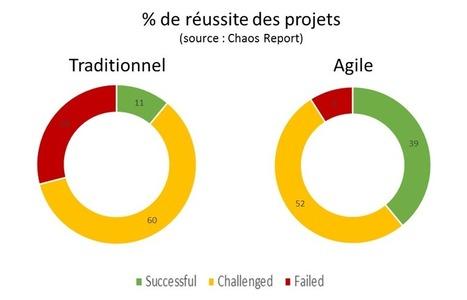 Approche traditionnelle ou agilité: quelles différences?   Le blog du Chef de projet   Sélections de Rondement Carré sur                                                           la créativité,  l'innovation,                    l'accompagnement  du projet et du changement   Scoop.it