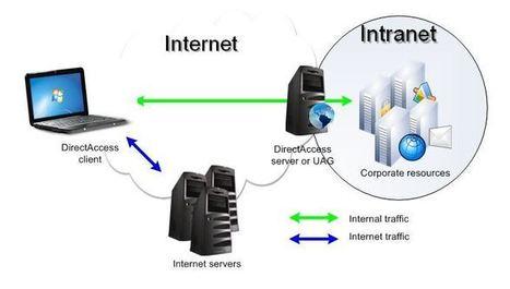 TIPOS DE REDES INFORMATICAS | tecnologia | Scoop.it
