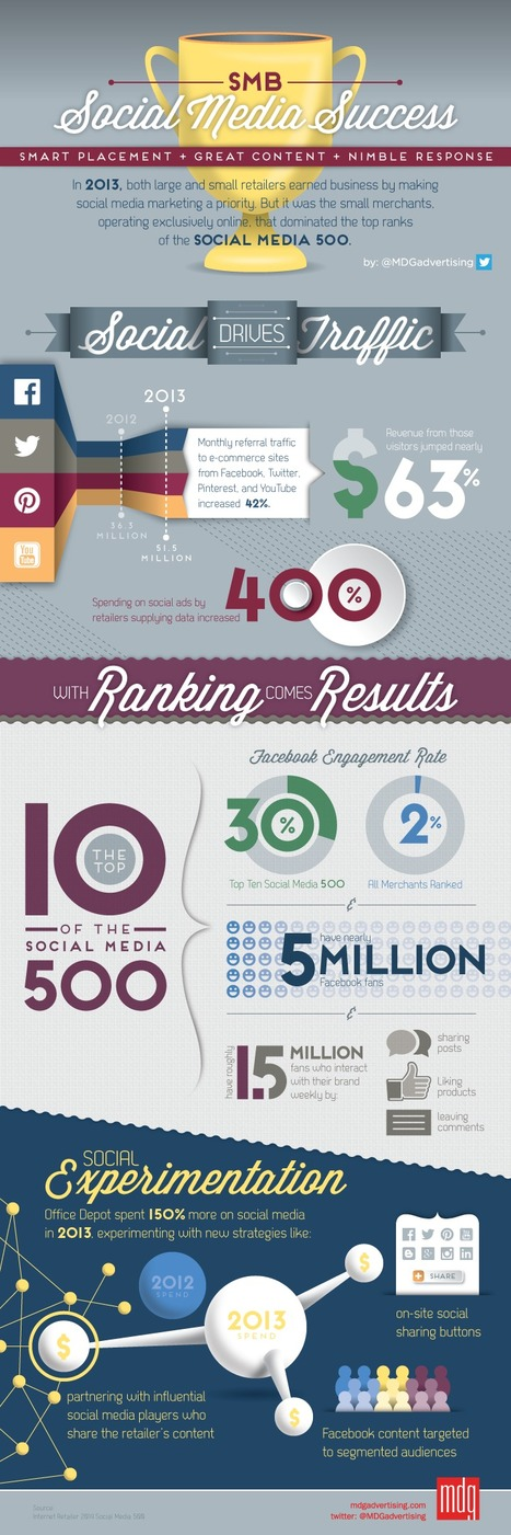 Social Media Referral Traffic +42%, $ Jumps + 63% and SMBs Rule [infographic] | digital marketing strategy | Scoop.it