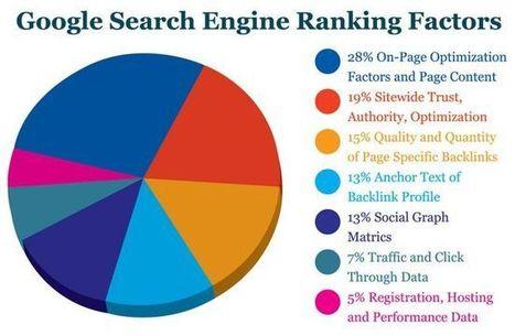 New Google Ranking Factor for Websites, New Google Ranking, Google Ranking Factor for Websites, Google Ranking for Websites, latest google news, Google Updates, Google Drive, seo professional servi... | Web Development | Scoop.it