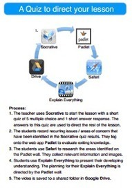 Apps in Education: Teacher Documented Workflows | Mobile learning and iPads | Scoop.it