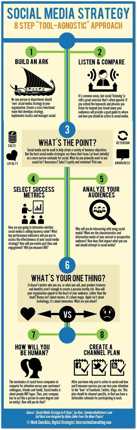 Infographic: 8 steps to 'Tool-Agnostic' social media strategy | digital marketing strategy | Scoop.it