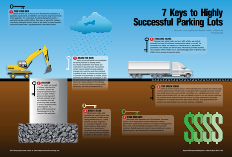 parking-infographic.jpg (4817x3263 pixels) | Asphalt Paving | Scoop.it
