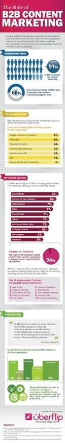Content Marketing has become a top priority to engage prospects #infographic - | Your Prosperity Blueprint | Scoop.it