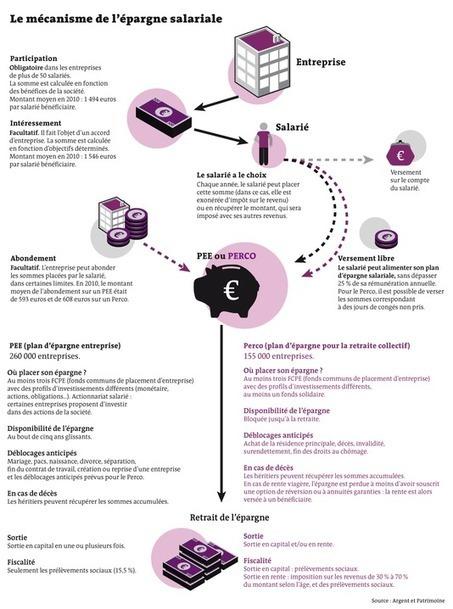 L'épargne salariale pour le dirigeant de TPE-PM... | ACTUALITE DES TPE | Scoop.it