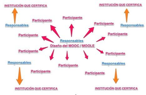 Del MOOC a la institucionalización distribuida | Nuevas tecnologías aplicadas a la educación | Educa con TIC | APRENDIZAJE | Scoop.it