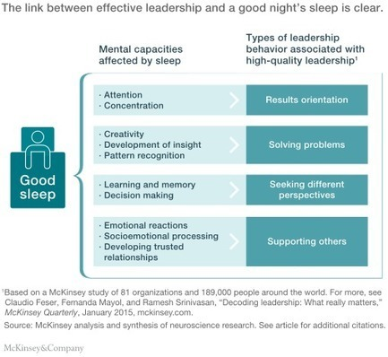 The organizational cost of insufficient sleep | McKinsey & Company | Executive coaching and innovation - Coaching de dirigeants et innovation | Scoop.it