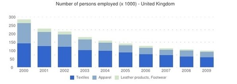 Facts and Figures in the UK fashion industry - Fashion news, Fashion jobs, network, career directory, job board, designer jobs, fashionjobs, London, UK | Clothing Industry | Scoop.it