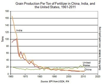 Many Countries Reaching Diminishing Returns in Fertilizer Use | EPI | Sustain Our Earth | Scoop.it