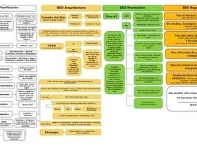 Manuales sobre el posicionamiento web en buscadores (SEO) | E-Learning, Social Media y TIC en pequeñas dosis. | TIC Y EMPRESA | Scoop.it