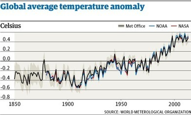 2013 was sixth warmest year on record, UN says | The Glory of the Garden | Scoop.it