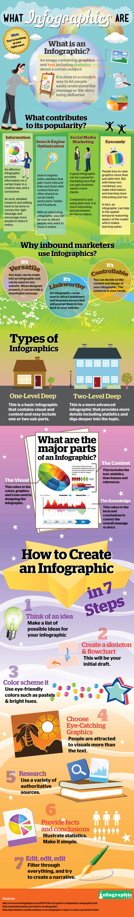 How To Create Your Own Infographics In 7 Steps [Infographic] | The Mobile and Social Marketing Nuggets Scoop! | Scoop.it