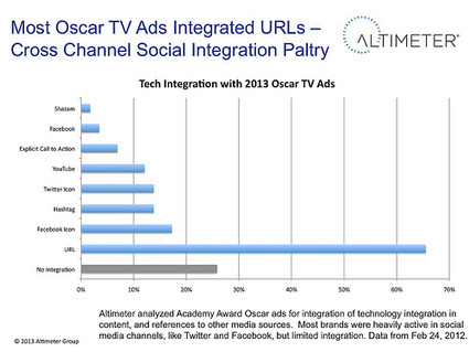 Oscar TV Ads Failed To Integrate Social –A Missed Opportunity for Converged Media | Web Strategy by Jeremiah Owyang | Social Media, Web Marketing | Televisión Social y transmedia | Scoop.it