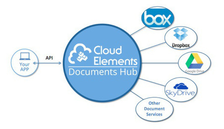 Cloud Elements builds one API hub for lotsa storage clouds | Technology & Business | Scoop.it