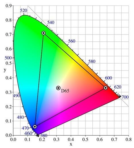 LED RGB Arduino: Usar LEDs RGB De Ánodo Común | TECNOLOGÍAS ESO | Scoop.it