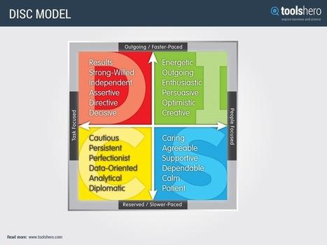 DISC model   Management theories and methods   Scoop.it