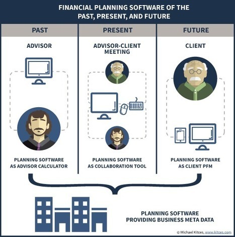 The Ongoing Evolution Of Financial Planning Software – From Calculator To Collaboration To Client Portal | Financial Advisory Investments and Financial Planning | Scoop.it