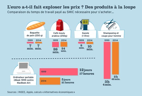 Déchiffrage : Quel futur pour l'euro ? #dataviz @we_do_data | Journalisme graphique | Scoop.it