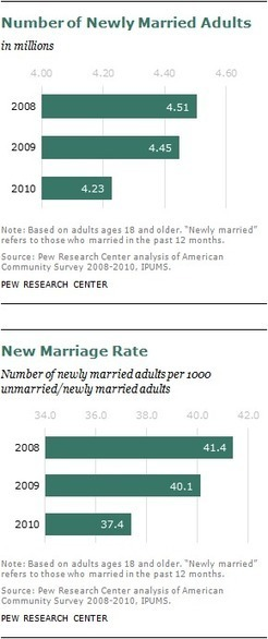 Barely Half of U.S. Adults Are Married – A Record Low   Marriage and Infedelity   Scoop.it