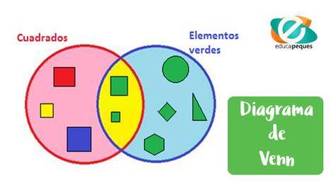 Diagrama de Venn para niños: método educativo efectivo | Contenidos educativos digitales | Scoop.it