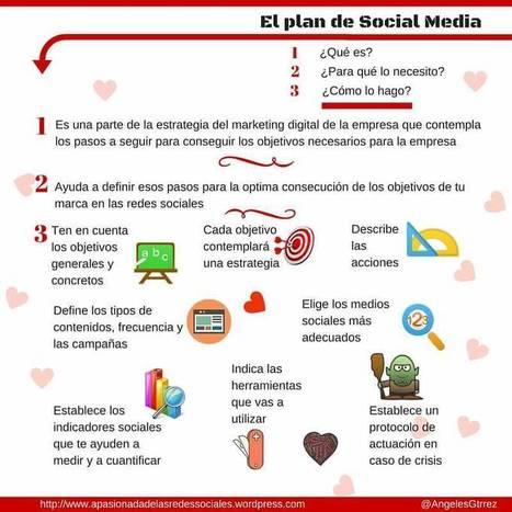 Plan de Social Media #infografia #infographic #socialmedia | Ingenia Social Media Menorca | Scoop.it