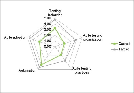 Are You Really Ready To Test Agile? | DevOps in the Enterprise | Scoop.it