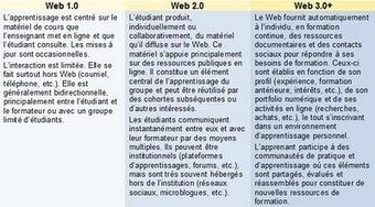 Blog de t@d: Le Web 2.0 : des usages pour les tuteurs ? Par Lucie Audet   Gestion des connaissances, formations et médiation numériques   Scoop.it