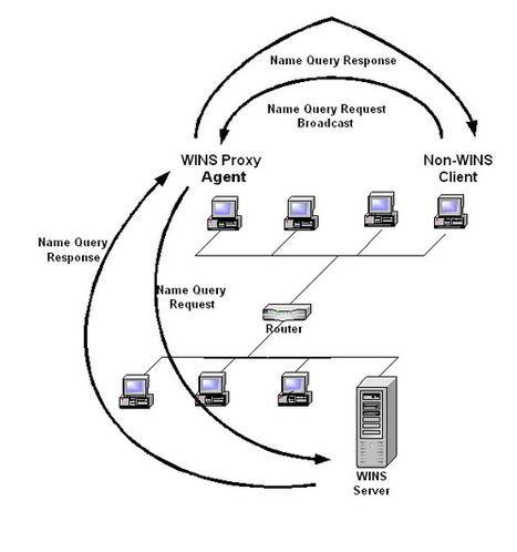 Instalar Servidor WINS en windows server 2008 | | SSOOM | Scoop.it