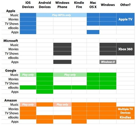 Mapping The Entertainment Ecosystems of Apple, Microsoft, Google & Amazon | Trends | Scoop.it