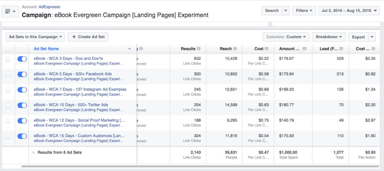 Landing Pages vs Lead Ads: The $2,000 Facebook Experiment - AdEspresso | The MarTech Digest | Scoop.it