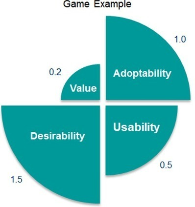 More Than Usability: The Four Elements of User Experience, Part III :: UXmatters | UXploration | Scoop.it
